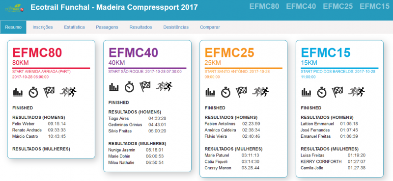 Results Ecotrail Funchal - Madeira Compressport 2017